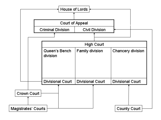 C:\Users\hui_meng\Downloads\English_court_system.png